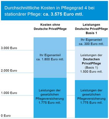 Durchschnittliche Kosten in Pflegegrad 4 bei stationärer Pflege